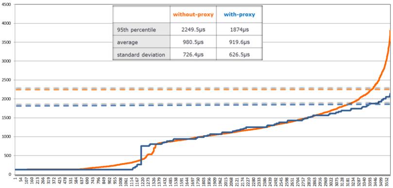 gproxy-latencytail